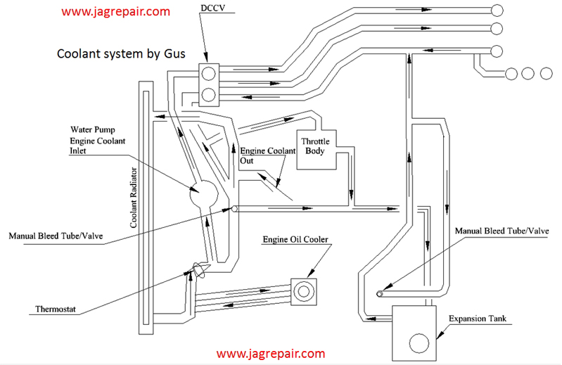 2001 Jaguar S Type Engine on dune buggy wiring diagram