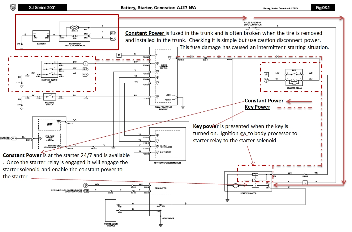 Starter AJ27 N A jagrepair com jaguar repair information resource 2005 jaguar s type fuse box diagram at bayanpartner.co